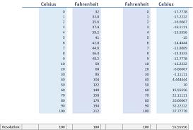 C Vs F Chart Celsius Vs Fahrenheit Album On Imgur