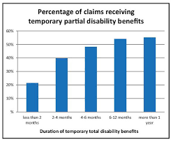 Workers Comp Disability Chart More Ttd Means Tpd More Likely Mn Workers Comp Wage Loss