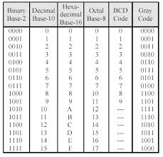 Decimal Binary Conversion Chart Table How To Convert Between Base 10 Hexadecimal And Binary 7 Steps