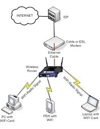 wireless home network setup diagram wiring diagram libraries how to setup a wireless network wireless home network setup diagram