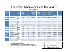 Asme Y14 5 Tolerance Chart Gd T Summary Chart Geometric Dimensioning And