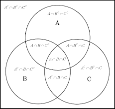 And Or Venn Diagram Venn Diagrams Life Through A Mathematicians Eyes