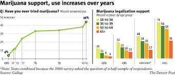 u s marijuana use approval of legalization soar upward 2015 gallup poll u s marijuana legalization