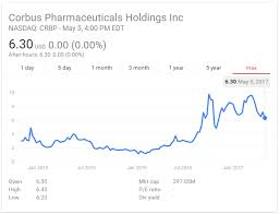 cannabis pharma stock symbol