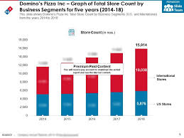 Dominos Pizza Inc Graph Of Total Store Count By Business