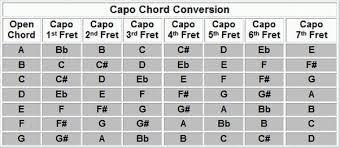 Guitar Capo Chart Guitar Capo Key Conversion Chart Www Bedowntowndaytona Com