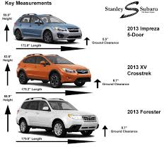 How Does the Crosstrek Compare to Impreza and Forester ...