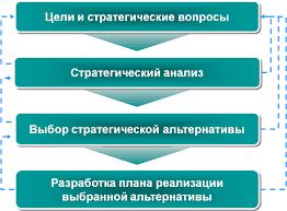 Анализ текущей стратегии развития ООО Далис  Ключевые этапы разработки стратегии развития предприятия как правило остаются одними и теми же рис 1 1 10