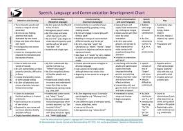 Speech And Language Development Chart Bilingual Literacy Timeline Timetoast Timelines