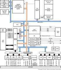tms320f28035 piccolo microcontroller ti com description click to collapse contents