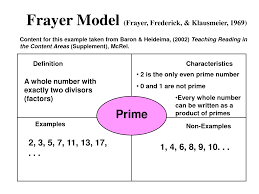 Example Of Frayer Model Best Photos Of Frayer Model Powerpoint Frayer Model Math