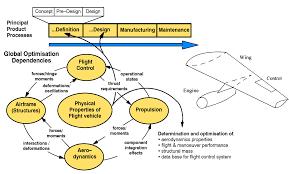 Preliminary Design Process Welcome To Simsac Simsac