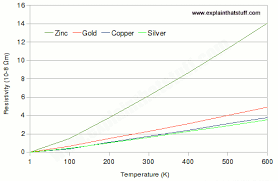 how do resistors work? what's inside a resistor? 4 Wire Resistance Diagram chart showing how the resistivity of zinc, gold, copper, and silver varies almost 4-Wire Resistance Potentiometer