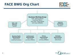 Ppt Face Consortium Organization Structure Group