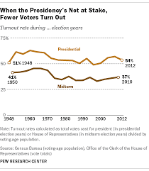 Voter Turnout Always Drops Off For Midterm Elections But