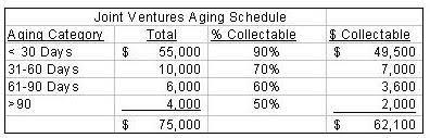 Aged Accounts Receivable Valuing Accounts Receivable
