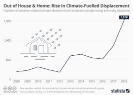 Blank Weather Data Chart Chart Out Of House Home Rise In Climate Fuelled