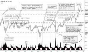 Wday Stock Chart Wday Stock Price And Chart Nasdaq Wday Tradingview India
