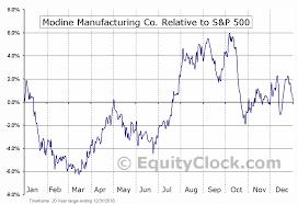 Modine Manufacturing Co Nyse Mod Seasonal Chart Equity
