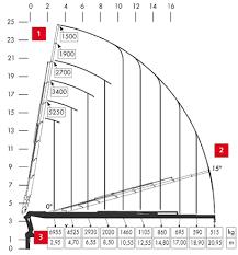 Normar Cranes How To Read And Interpret Charts