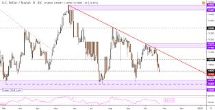 Usd Vs Sgd Live Chart Us Dollar Forecast Usd Sgd Usd Idr Nearing Trend Defining