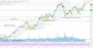 Tsla Stock Time To Shift Gears On Tesla Inc Tsla Stock