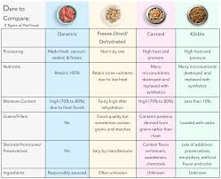 How To Compare Dog Food Brands Compare Dog Food Dog Food
