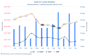 Galle Sri Lanka Weather 2020 Climate And Weather In Galle