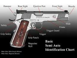 Basic Semi Auto Identification Chart Hand Guns Safety