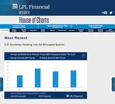 House Of Charts Is Open Lpl Financial Research