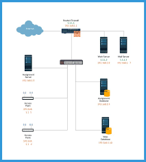 10 best network diagram images on pinterest templates, home home network diagram with switch and router at Home Network Server Diagram