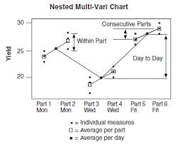 Multivariate Tools