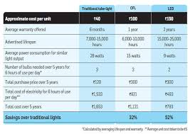 Led Light Illumination Chart Led Lights How Using Led Lights Can Help You Save Money