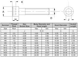 M3 Screw Size Chart Metric Bolt Diagram Metric Machine Screw Sizes Metric Thread