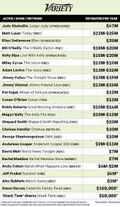 Highest Paid Actors On Tv Their Salaries Revealed Variety
