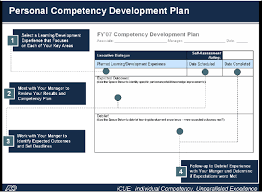 29 Images Of Individual Performance Improvement Plan Template
