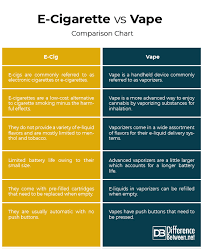 Difference Between E Cigarette And Vape Difference Between