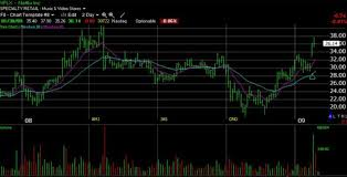 30 Day Stock Market Chart Stock Chart Volume Indicator 3 Step Analysis Guide