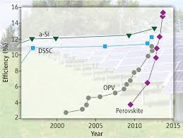 Perovskite Solar Cell Efficiency Chart Perovskite Based Solar Cells Science