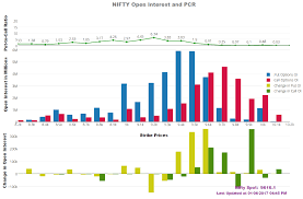 Nifty Spot Live Chart Nifty Open Interest And Pcr Put To Call Ratio Traderslounge