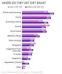 Gen Chart Where Gen Z Millennials Get Holiday Gift Ideas In 1 Chart