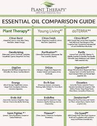 Edens Garden Comparison Chart Plant Therapy Synergy Comparison Chart Plant Therapy Blog
