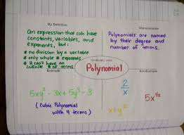 Coefficient Frayer Model Algebra 1 Inb Pages Polynomials And Factoring Math Equal Love