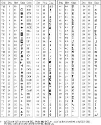 Ascii Control Code Chart Ascii Character Codes Chart 1 W S Intel Fortran