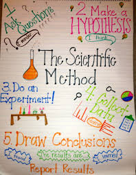 Scientific Method Chart Of Steps Pin On Cool Science