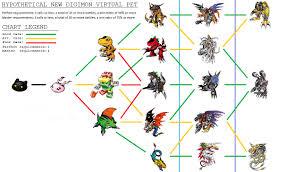 Prototypal Digimon Digivolution Chart Agumon Evolution Tree