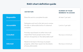 Raci Chart Definition Template Example Teamgantt