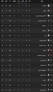 ترتيب الدوري المصري بعد فوز الأهلي على الإنتاج الحربي