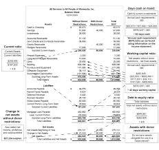 Balance Sheet Cheat Sheet Propel Nonprofits
