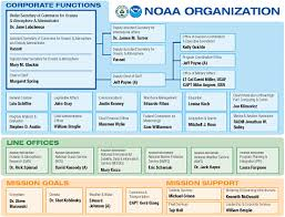 Noaa Org Chart 1 Overview And Introduction Noaas Education Program